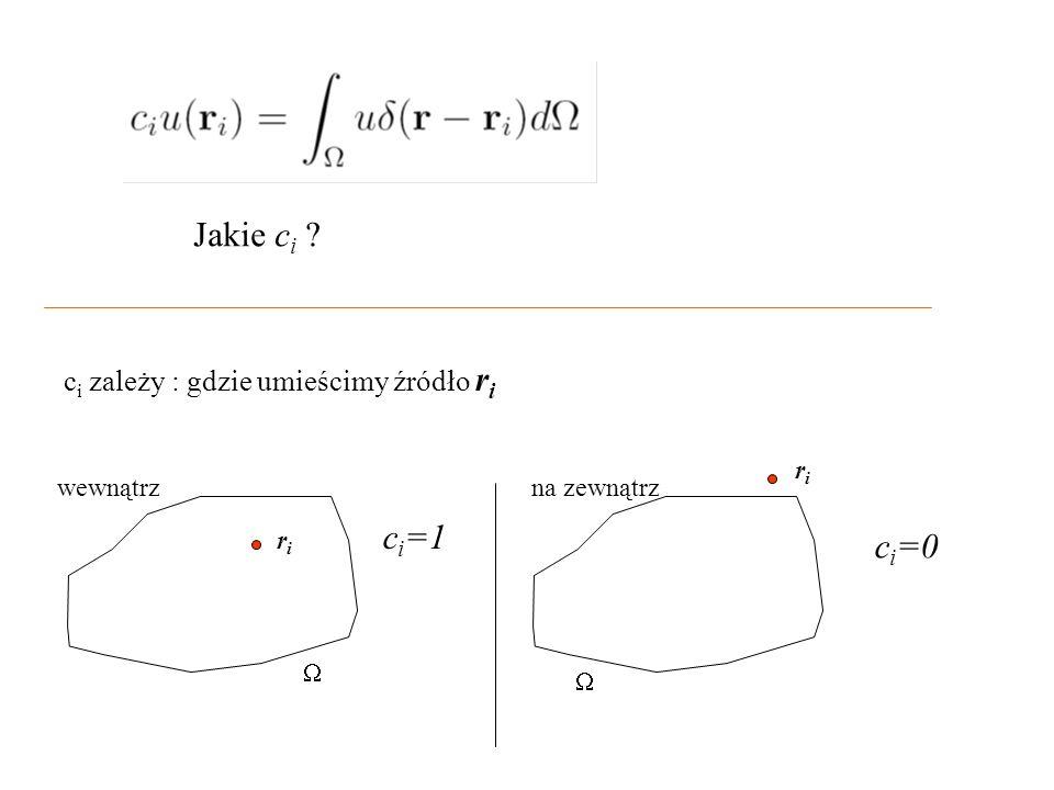 c i zależy : gdzie umieścimy źródło r i riri c i =1 riri c i =0   wewnątrzna zewnątrz Jakie c i ?
