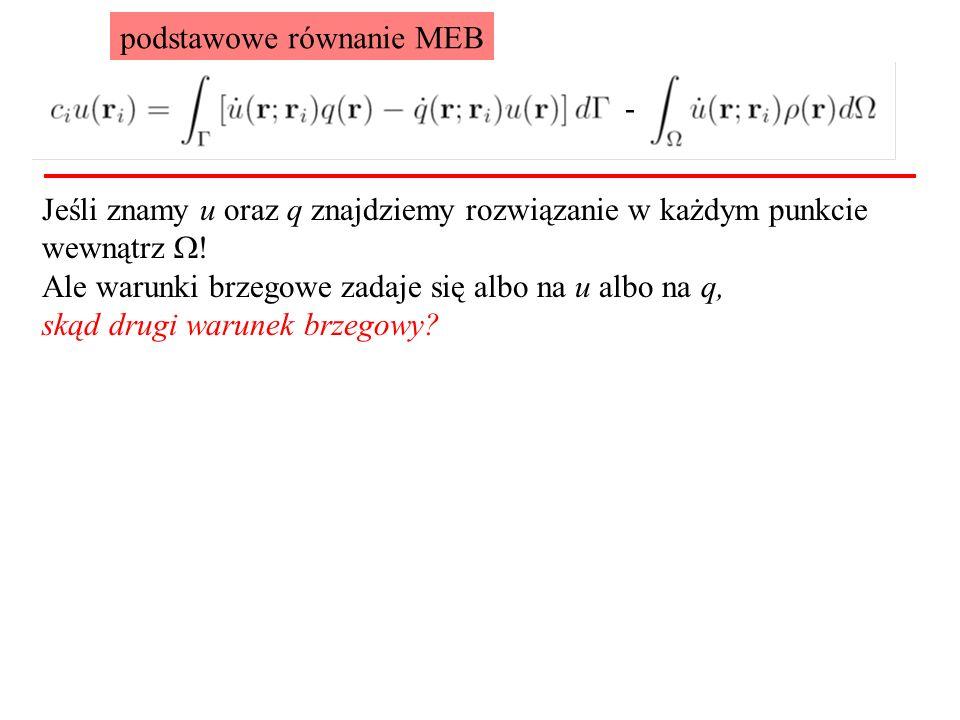 Jeśli znamy u oraz q znajdziemy rozwiązanie w każdym punkcie wewnątrz  .