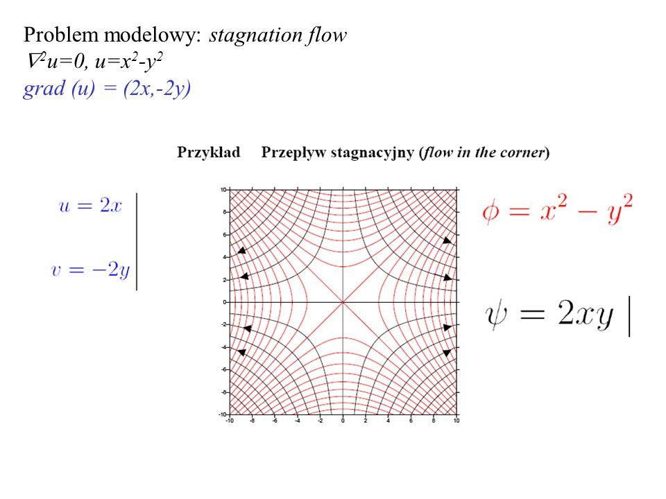 Problem modelowy: stagnation flow  2 u=0, u=x 2 -y 2 grad (u) = (2x,-2y)