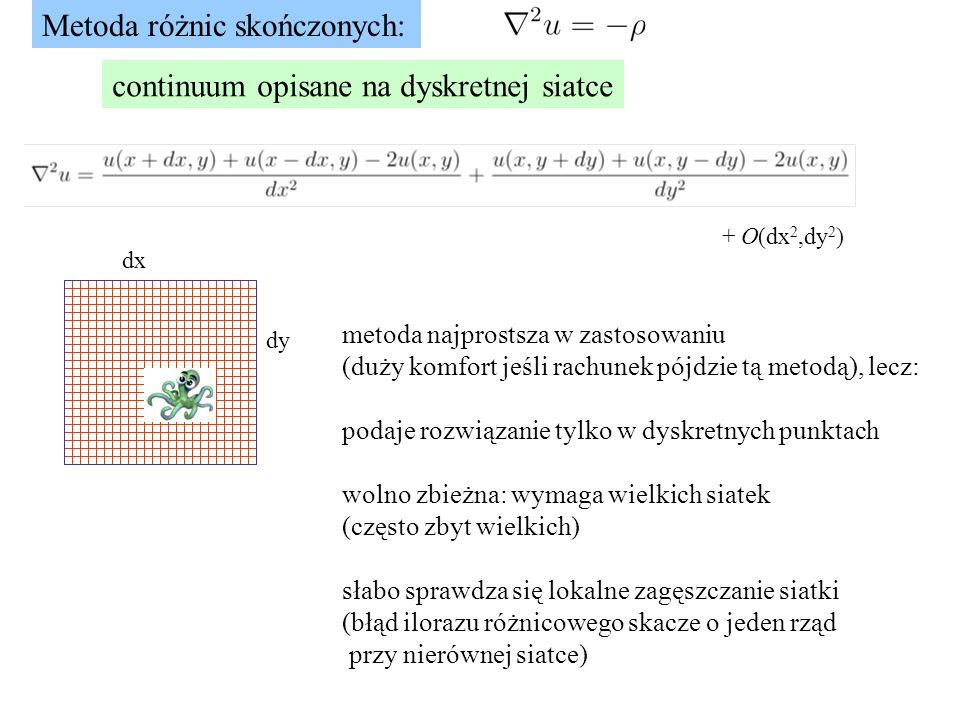 Metoda różnic skończonych: dx dy + O(dx 2,dy 2 ) metoda najprostsza w zastosowaniu (duży komfort jeśli rachunek pójdzie tą metodą), lecz: podaje rozwiązanie tylko w dyskretnych punktach wolno zbieżna: wymaga wielkich siatek (często zbyt wielkich) słabo sprawdza się lokalne zagęszczanie siatki (błąd ilorazu różnicowego skacze o jeden rząd przy nierównej siatce) continuum opisane na dyskretnej siatce