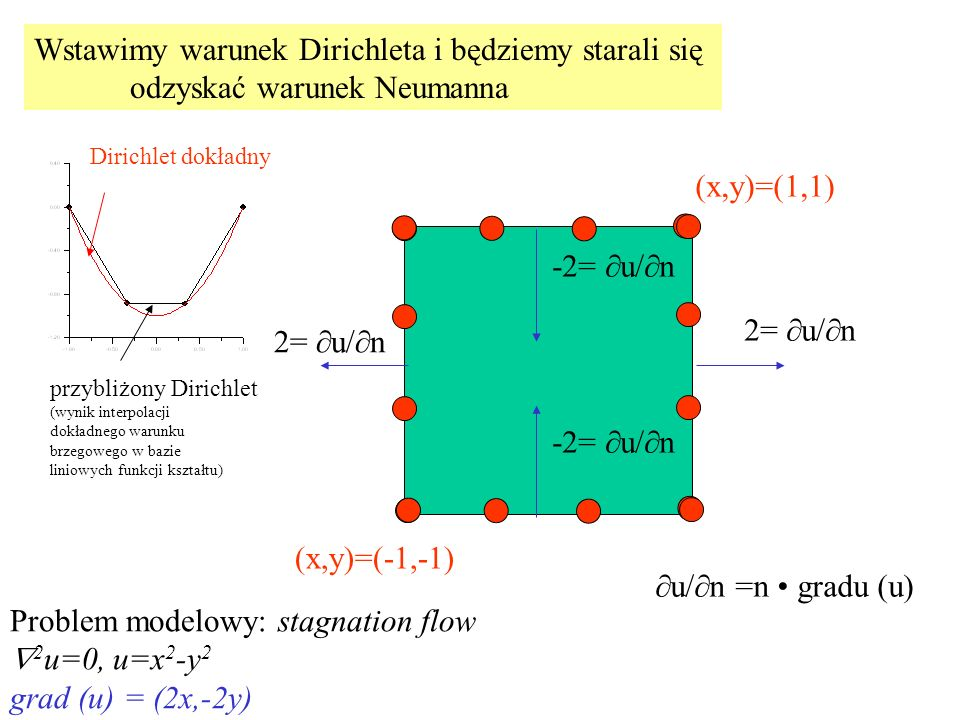 Wstawimy warunek Dirichleta i będziemy starali się odzyskać warunek Neumanna (x,y)=(-1,-1) (x,y)=(1,1) 2=  u/  n -2=  u/  n  u/  n =n gradu (u) Dirichlet dokładny przybliżony Dirichlet (wynik interpolacji dokładnego warunku brzegowego w bazie liniowych funkcji kształtu) Problem modelowy: stagnation flow  2 u=0, u=x 2 -y 2 grad (u) = (2x,-2y)