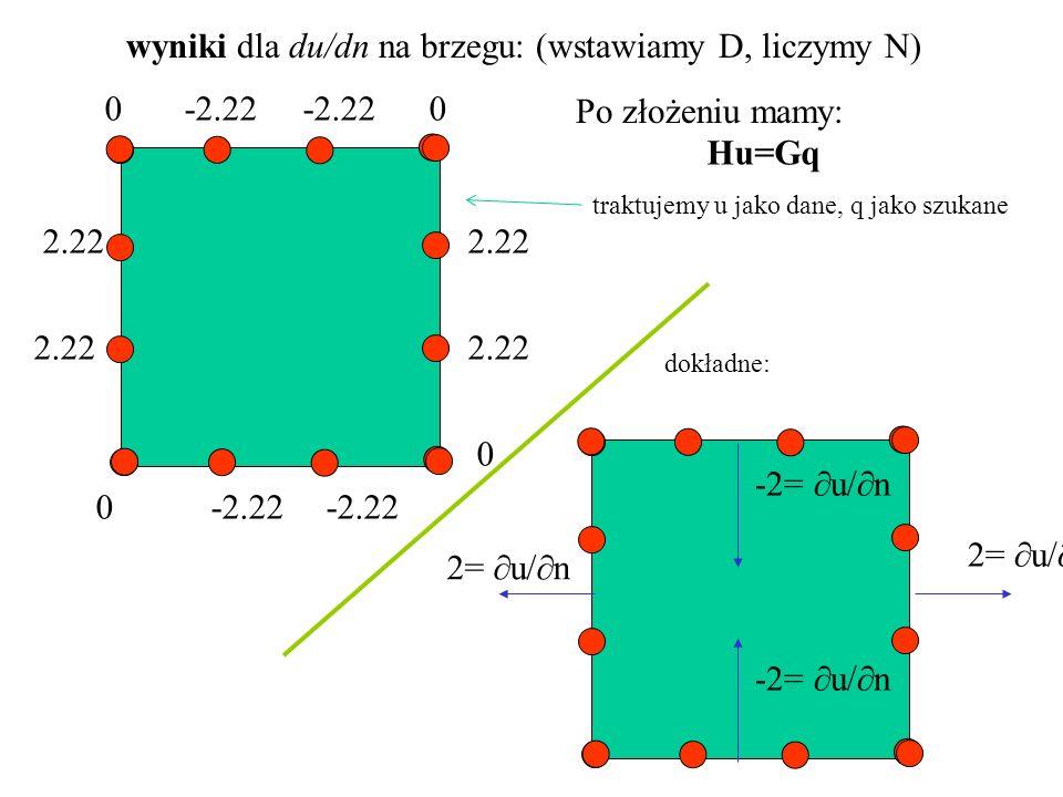 wyniki dla du/dn na brzegu: (wstawiamy D, liczymy N) 0 -2.22 -2.22 0 2.22 0 -2.22 0 2.22 2=  u/  n -2=  u/  n dokładne: Hu=Gq Po złożeniu mamy: traktujemy u jako dane, q jako szukane