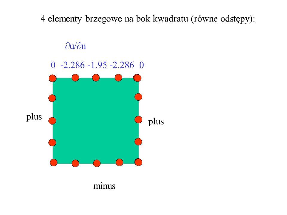 0 -2.286 -1.95 -2.286 0 4 elementy brzegowe na bok kwadratu (równe odstępy): plus minus plus  u/  n