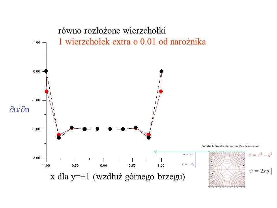 równo rozłożone wierzchołki 1 wierzchołek extra o 0.01 od narożnika x dla y=+1 (wzdłuż górnego brzegu)  u/  n