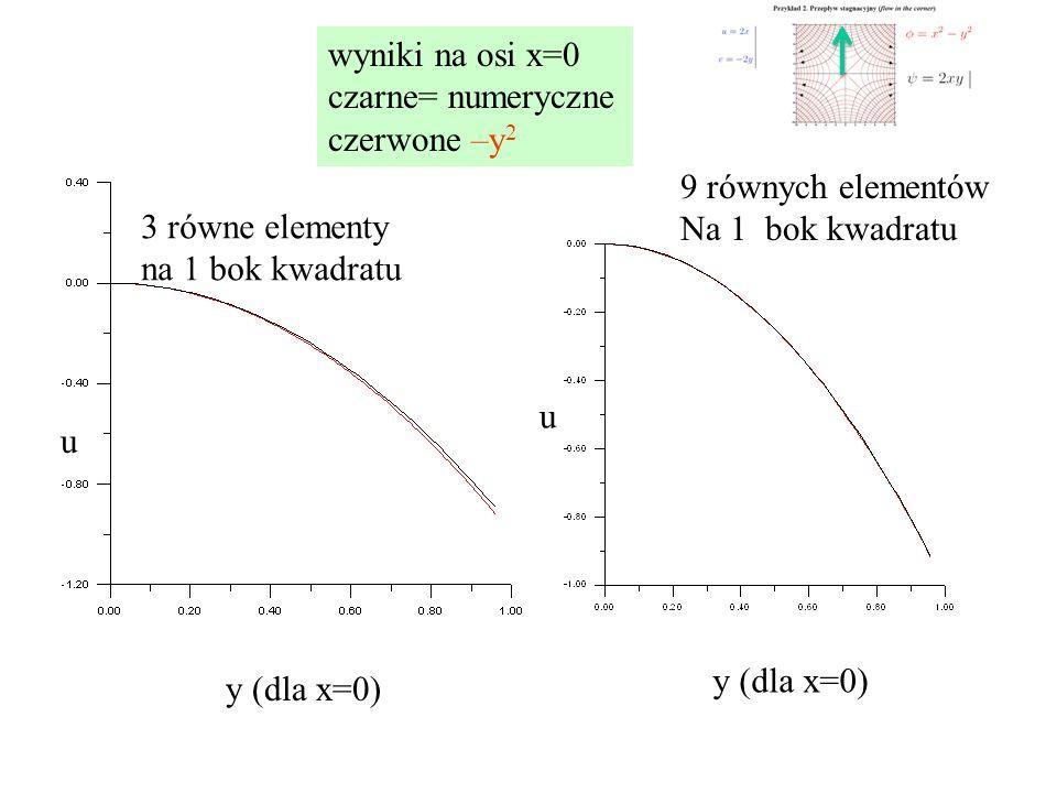 wyniki na osi x=0 czarne= numeryczne czerwone –y 2 3 równe elementy na 1 bok kwadratu 9 równych elementów Na 1 bok kwadratu u u y (dla x=0)