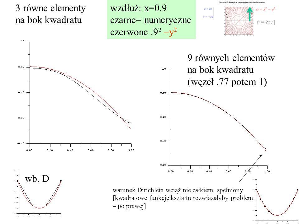 wzdłuż: x=0.9 czarne= numeryczne czerwone.9 2 –y 2 3 równe elementy na bok kwadratu 9 równych elementów na bok kwadratu (węzeł.77 potem 1) warunek Dirichleta wciąż nie całkiem spełniony [kwadratowe funkcje kształtu rozwiązałyby problem – po prawej] wb.