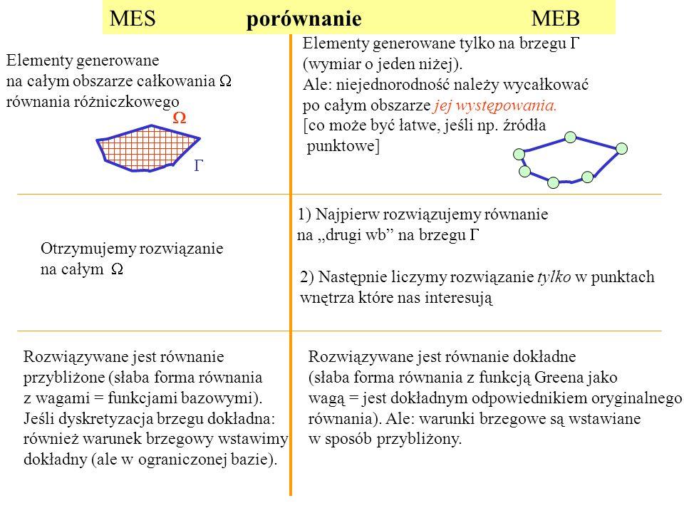 MES porównanie MEB Elementy generowane na całym obszarze całkowania  równania różniczkowego Elementy generowane tylko na brzegu  (wymiar o jeden niżej).