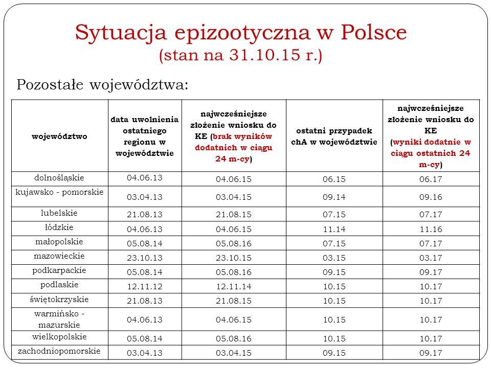 Sytuacja epizootyczna w Polsce (stan na 31.10.15 r.) Pozostałe województwa: województwo data uwolnienia ostatniego regionu w województwie najwcześniej