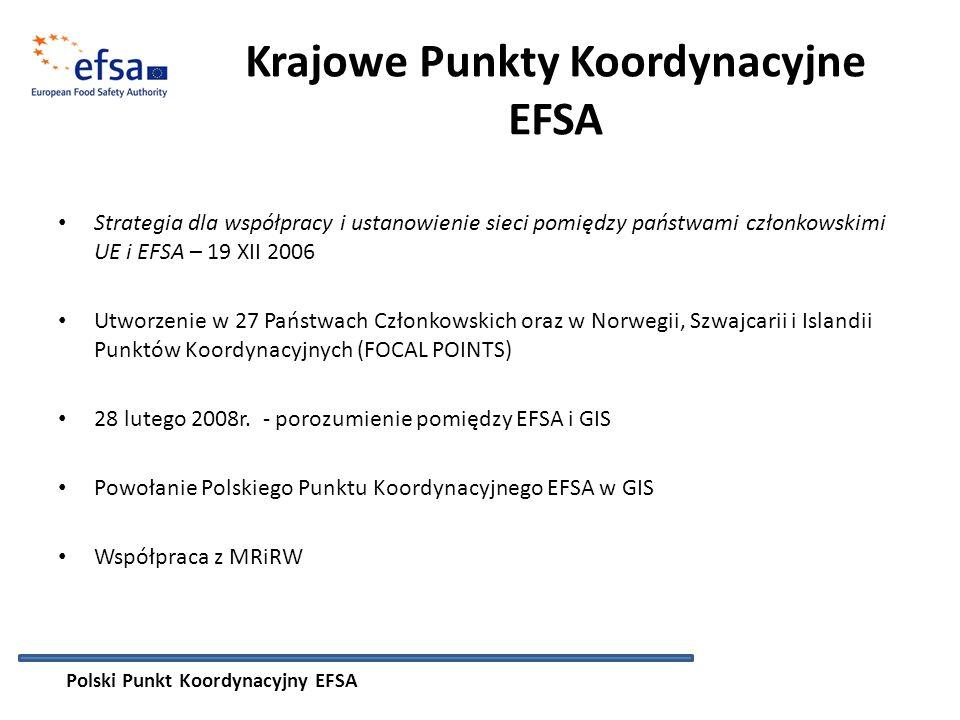 Krajowe Punkty Koordynacyjne EFSA Strategia dla współpracy i ustanowienie sieci pomiędzy państwami członkowskimi UE i EFSA – 19 XII 2006 Utworzenie w 27 Państwach Członkowskich oraz w Norwegii, Szwajcarii i Islandii Punktów Koordynacyjnych (FOCAL POINTS) 28 lutego 2008r.