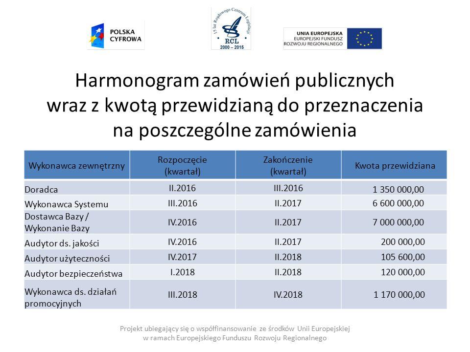 Projekt ubiegający się o współfinansowanie ze środków Unii Europejskiej w ramach Europejskiego Funduszu Rozwoju Regionalnego Harmonogram zamówień publicznych wraz z kwotą przewidzianą do przeznaczenia na poszczególne zamówienia Wykonawca zewnętrzny Rozpoczęcie (kwartał) Zakończenie (kwartał) Kwota przewidziana Doradca II.2016III.2016 1 350 000,00 Wykonawca Systemu III.2016II.2017 6 600 000,00 Dostawca Bazy / Wykonanie Bazy IV.2016II.2017 7 000 000,00 Audytor ds.
