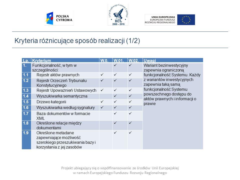 Projekt ubiegający się o współfinansowanie ze środków Unii Europejskiej w ramach Europejskiego Funduszu Rozwoju Regionalnego Kryteria różnicujące sposób realizacji (1/2) Lp.KryteriumW.0.W.01.W.02.Uwagi 1.Funkcjonalność, w tym w szczególności: Wariant bezinwestycyjny zapewnia ograniczoną funkcjonalność Systemu.