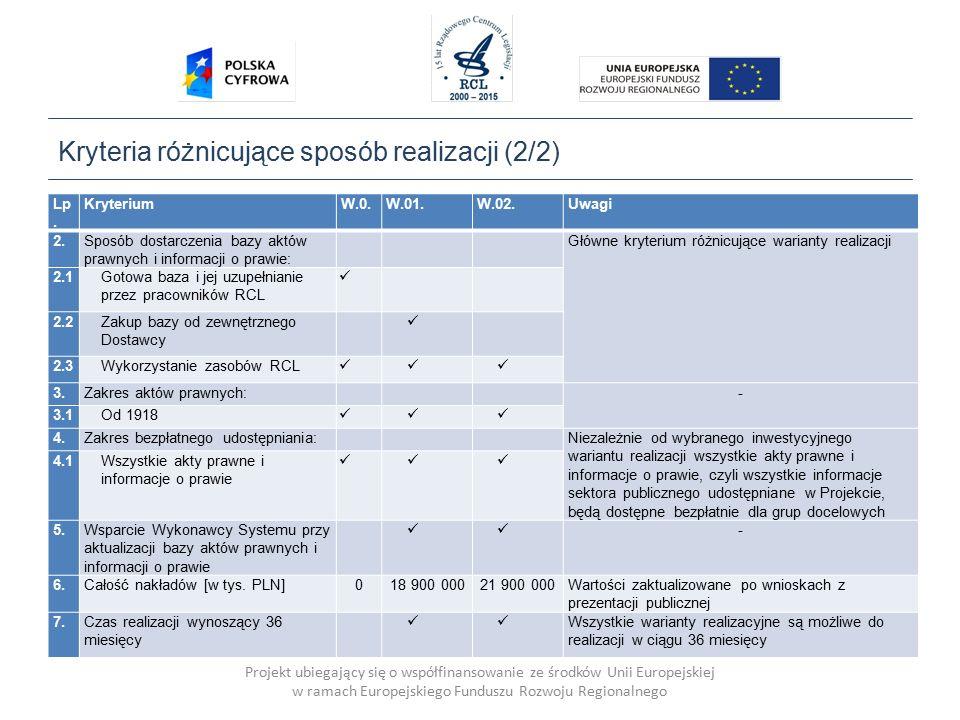 Projekt ubiegający się o współfinansowanie ze środków Unii Europejskiej w ramach Europejskiego Funduszu Rozwoju Regionalnego Kryteria różnicujące sposób realizacji (2/2) Lp.