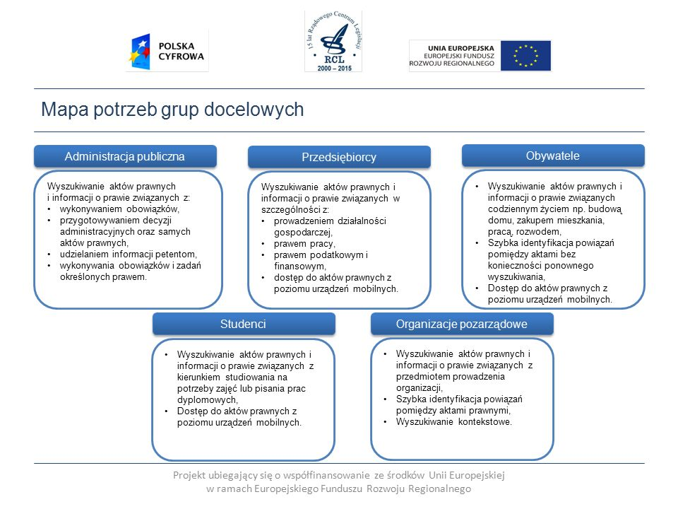 Projekt ubiegający się o współfinansowanie ze środków Unii Europejskiej w ramach Europejskiego Funduszu Rozwoju Regionalnego Mapa potrzeb grup docelowych Administracja publiczna Wyszukiwanie aktów prawnych i informacji o prawie związanych z: wykonywaniem obowiązków, przygotowywaniem decyzji administracyjnych oraz samych aktów prawnych, udzielaniem informacji petentom, wykonywania obowiązków i zadań określonych prawem.