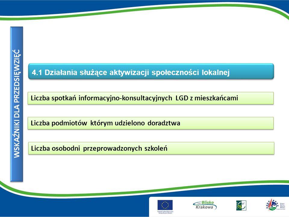 Liczba spotkań informacyjno-konsultacyjnych LGD z mieszkańcami WSKAŹNIKI DLA PRZEDSIĘWZIĘĆ 4.1 Działania służące aktywizacji społeczności lokalnej Liczba podmiotów którym udzielono doradztwa Liczba osobodni przeprowadzonych szkoleń