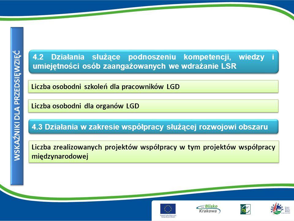 Liczba osobodni szkoleń dla pracowników LGD WSKAŹNIKI DLA PRZEDSIĘWZIĘĆ 4.2 Działania służące podnoszeniu kompetencji, wiedzy i umiejętności osób zaangażowanych we wdrażanie LSR Liczba osobodni dla organów LGD Liczba zrealizowanych projektów współpracy w tym projektów współpracy międzynarodowej 4.3 Działania w zakresie współpracy służącej rozwojowi obszaru