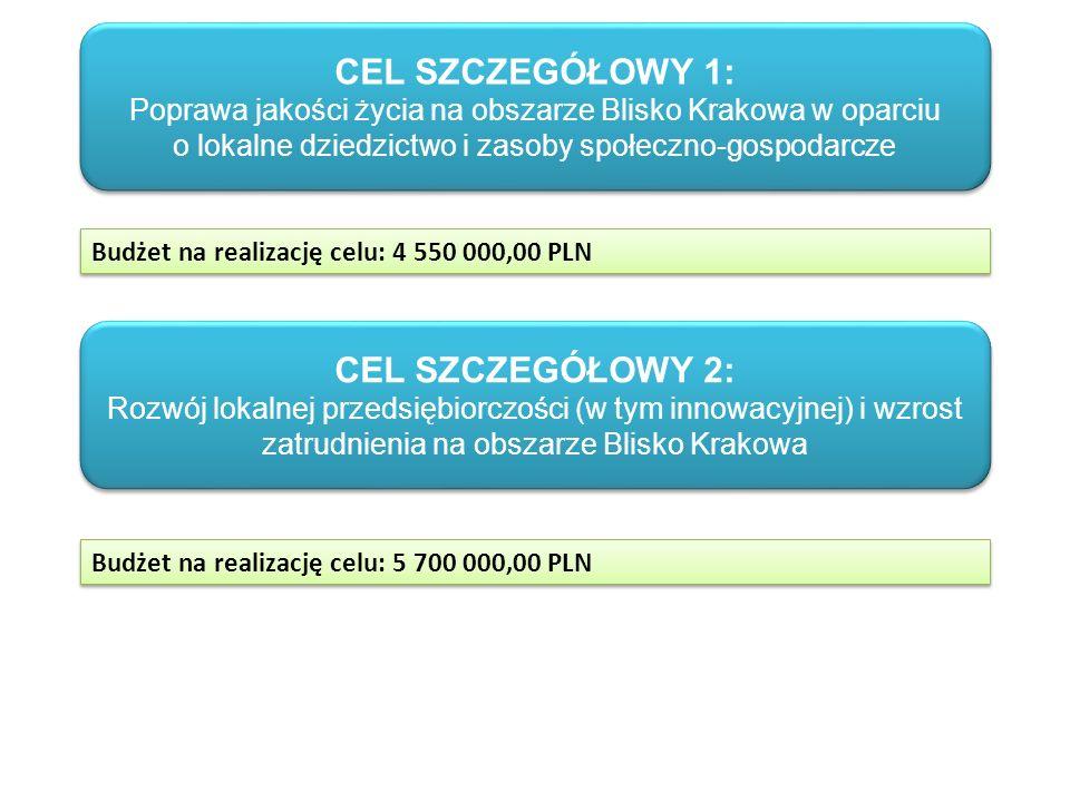 CEL SZCZEGÓŁOWY 1: Poprawa jakości życia na obszarze Blisko Krakowa w oparciu o lokalne dziedzictwo i zasoby społeczno-gospodarcze CEL SZCZEGÓŁOWY 1: Poprawa jakości życia na obszarze Blisko Krakowa w oparciu o lokalne dziedzictwo i zasoby społeczno-gospodarcze CEL SZCZEGÓŁOWY 2: Rozwój lokalnej przedsiębiorczości (w tym innowacyjnej) i wzrost zatrudnienia na obszarze Blisko Krakowa CEL SZCZEGÓŁOWY 2: Rozwój lokalnej przedsiębiorczości (w tym innowacyjnej) i wzrost zatrudnienia na obszarze Blisko Krakowa Budżet na realizację celu: 4 550 000,00 PLN Budżet na realizację celu: 5 700 000,00 PLN