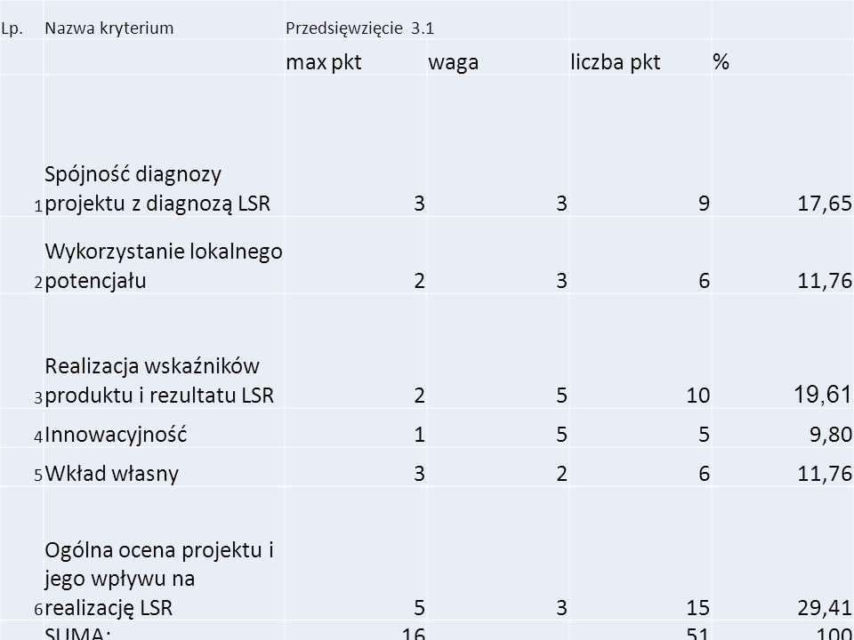 Lp.Nazwa kryteriumPrzedsięwzięcie 3.1 max pktwagaliczba pkt% 1 Spójność diagnozy projektu z diagnozą LSR33917,65 2 Wykorzystanie lokalnego potencjału23611,76 3 Realizacja wskaźników produktu i rezultatu LSR2510 19,61 4 Innowacyjność1559,80 5 Wkład własny32611,76 6 Ogólna ocena projektu i jego wpływu na realizację LSR531529,41 SUMA:1651100