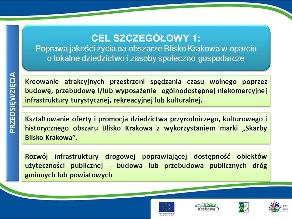 CEL SZCZEGÓŁOWY 1: Poprawa jakości życia na obszarze Blisko Krakowa w oparciu o lokalne dziedzictwo i zasoby społeczno-gospodarcze CEL SZCZEGÓŁOWY 1: Poprawa jakości życia na obszarze Blisko Krakowa w oparciu o lokalne dziedzictwo i zasoby społeczno-gospodarcze Kreowanie atrakcyjnych przestrzeni spędzania czasu wolnego poprzez budowę, przebudowę i/lub wyposażenie ogólnodostępnej niekomercyjnej infrastruktury turystycznej, rekreacyjnej lub kulturalnej.