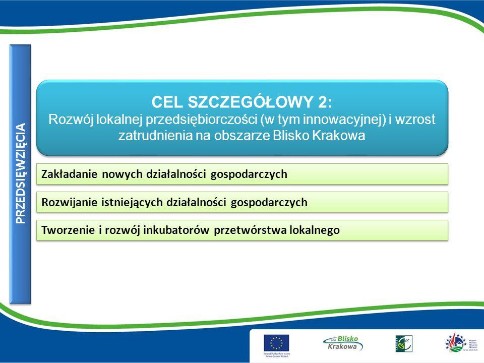 CEL SZCZEGÓŁOWY 2: Rozwój lokalnej przedsiębiorczości (w tym innowacyjnej) i wzrost zatrudnienia na obszarze Blisko Krakowa CEL SZCZEGÓŁOWY 2: Rozwój lokalnej przedsiębiorczości (w tym innowacyjnej) i wzrost zatrudnienia na obszarze Blisko Krakowa Zakładanie nowych działalności gospodarczych Rozwijanie istniejących działalności gospodarczych Tworzenie i rozwój inkubatorów przetwórstwa lokalnego PRZEDSIĘWZIĘCIA