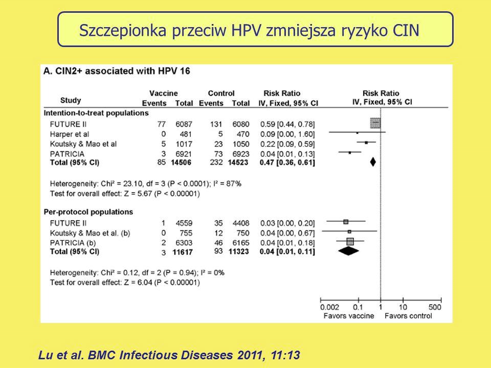 Szczepionka przeciw HPV zmniejsza ryzyko CIN Lu et al. BMC Infectious Diseases 2011, 11:13