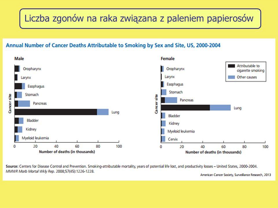 Liczba zgonów na raka związana z paleniem papierosów