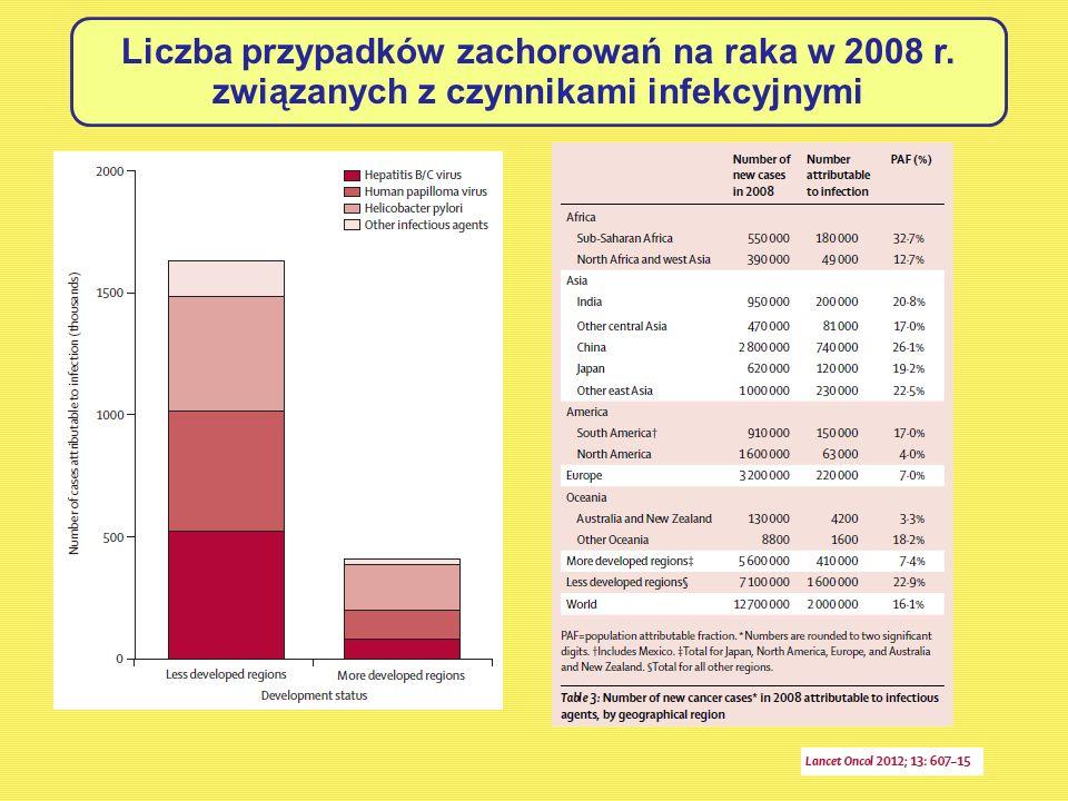 Liczba przypadków zachorowań na raka w 2008 r. związanych z czynnikami infekcyjnymi