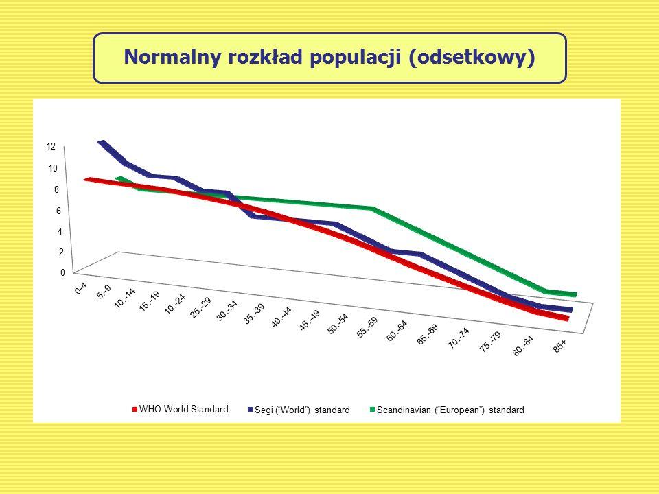 Normalny rozkład populacji (odsetkowy)