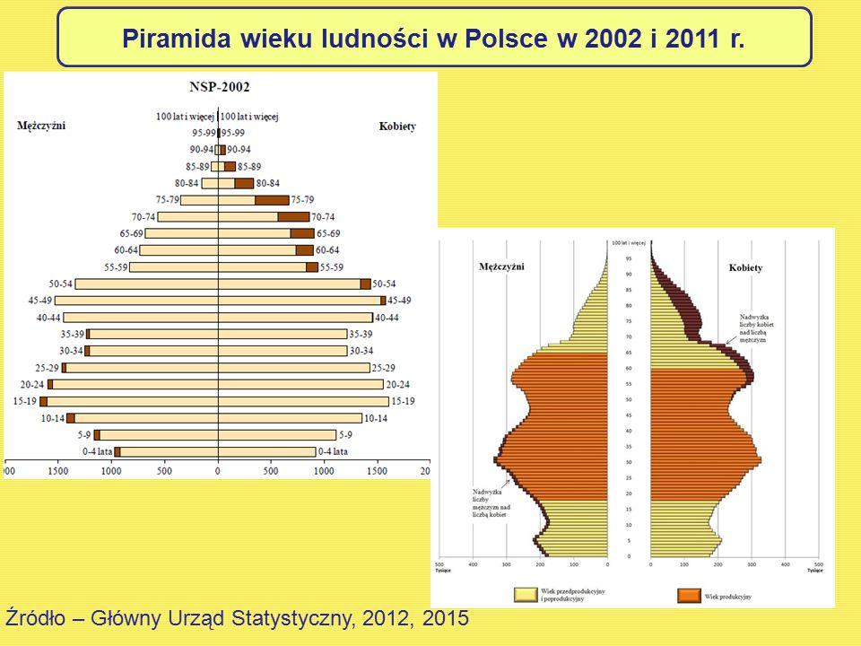 Piramida wieku ludności w Polsce w 2002 i 2011 r. Źródło – Główny Urząd Statystyczny, 2012, 2015