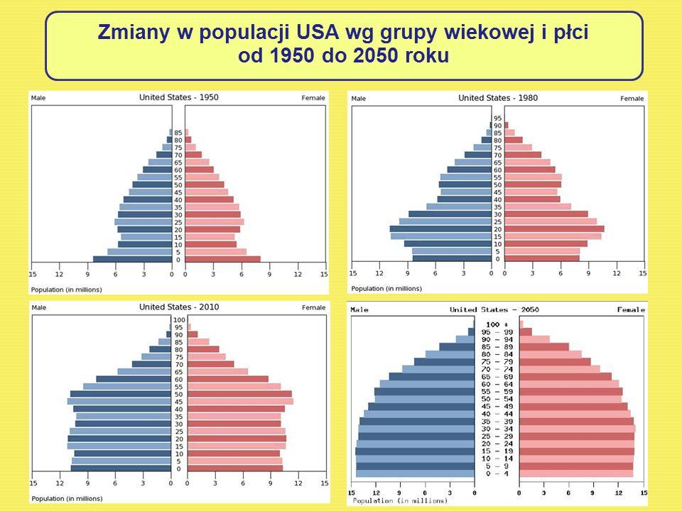 Zmiany w populacji USA wg grupy wiekowej i płci od 1950 do 2050 roku