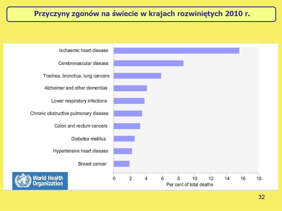 32 Przyczyny zgonów na świecie w krajach rozwiniętych 2010 r.