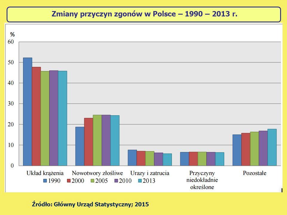 Zmiany przyczyn zgonów w Polsce – 1990 – 2013 r. Źródło: Główny Urząd Statystyczny; 2015