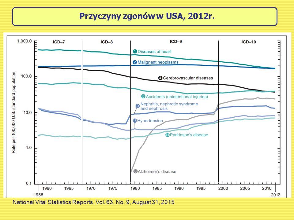 National Vital Statistics Reports, Vol. 63, No. 9, August 31, 2015 Przyczyny zgonów w USA, 2012r.