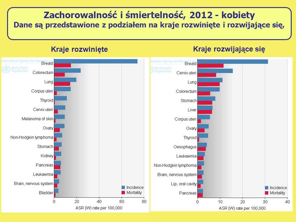 Zachorowalność i śmiertelność, 2012 - kobiety Dane są przedstawione z podziałem na kraje rozwinięte i rozwijające się, Kraje rozwinięte Kraje rozwijające się