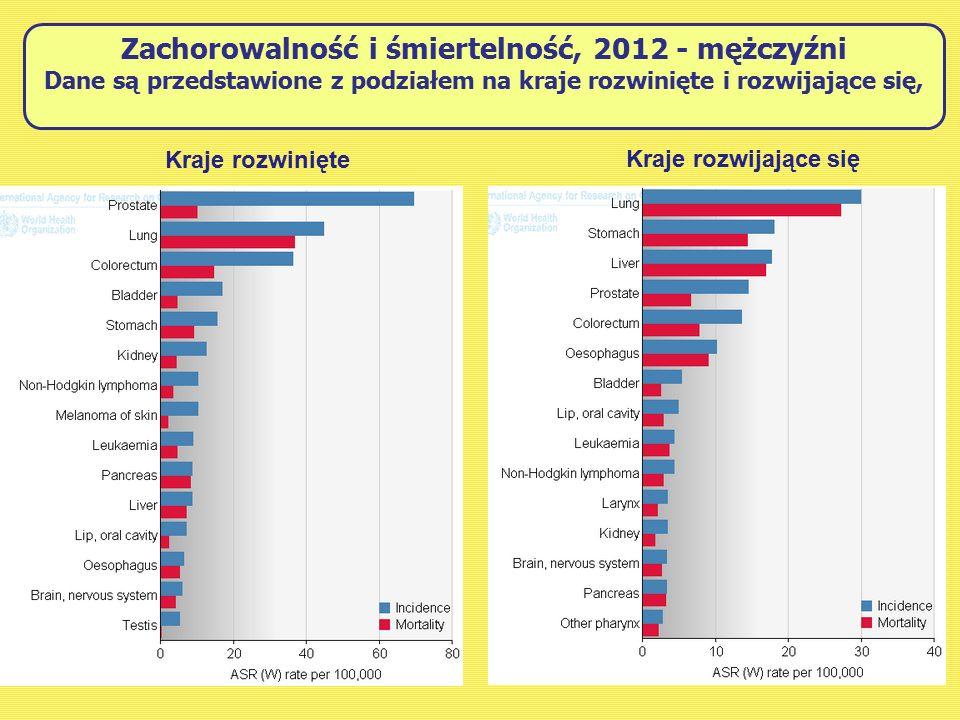 Zachorowalność i śmiertelność, 2012 - mężczyźni Dane są przedstawione z podziałem na kraje rozwinięte i rozwijające się, Kraje rozwinięte Kraje rozwijające się