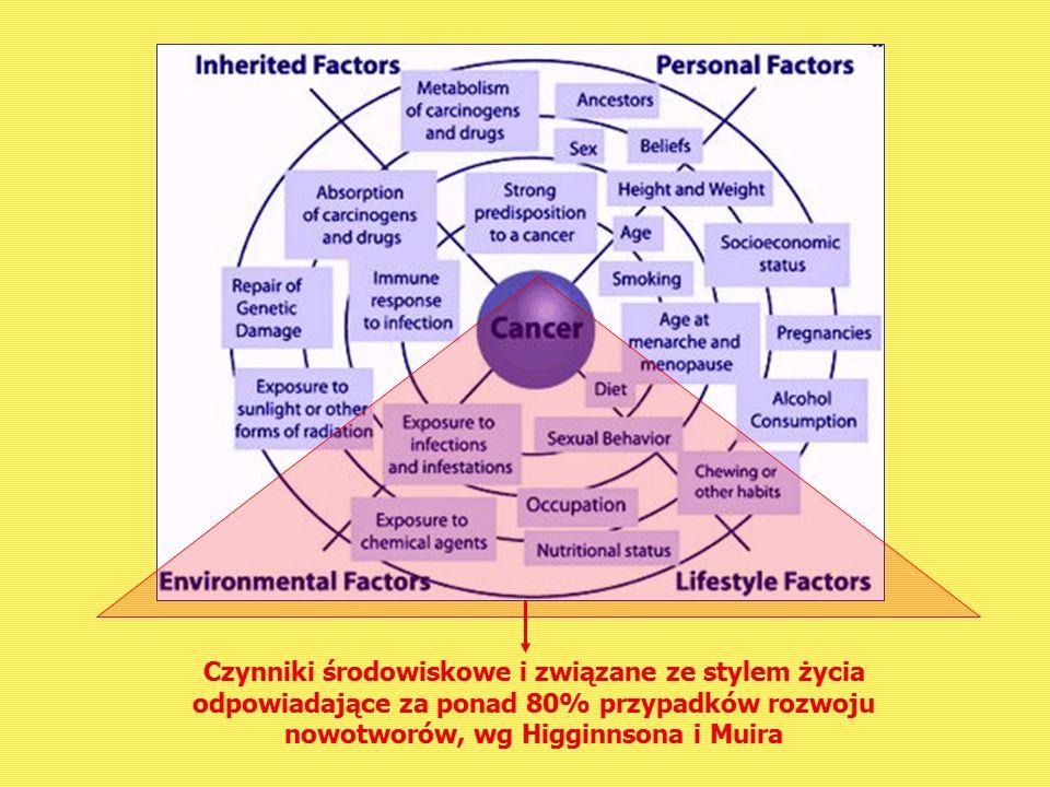 Profilaktyka pierwotna Działania uwzględniające promocję ogólnej zdrowotności (nieswoista odporność) oraz swoistej odporności, np.