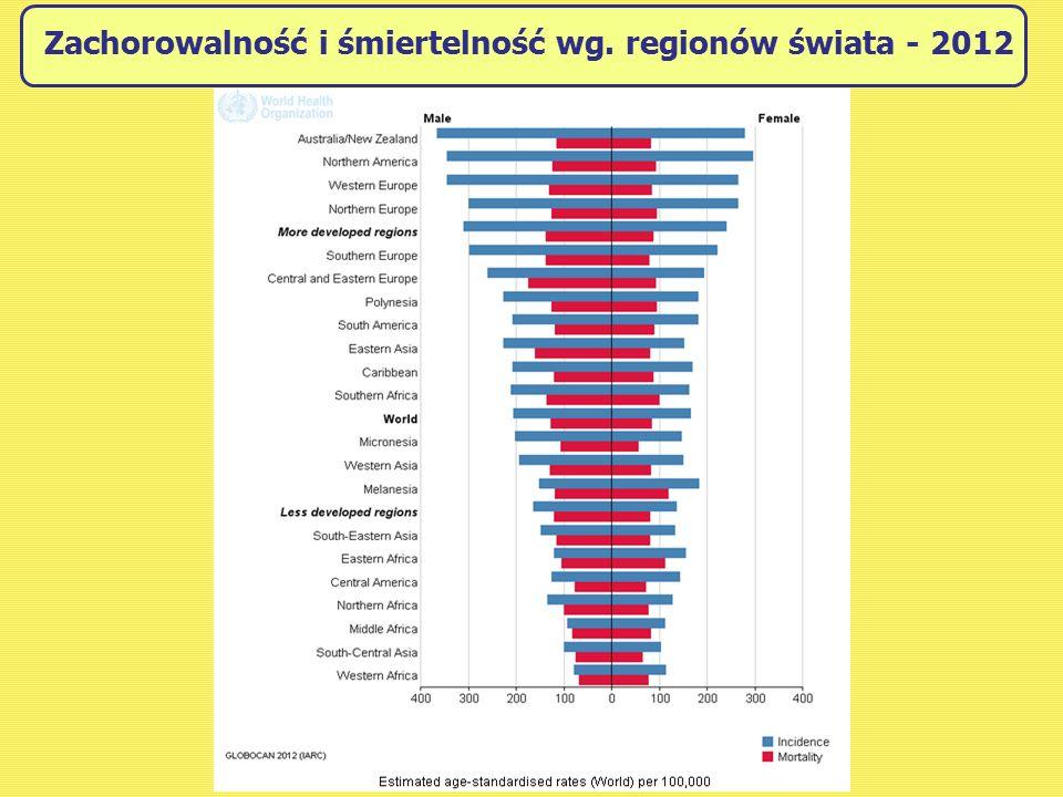 Zachorowalność i śmiertelność wg. regionów świata - 2012