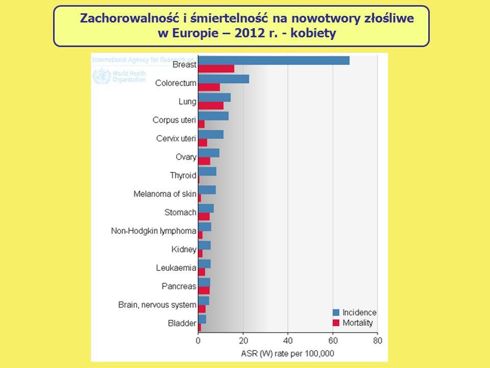 Zachorowalność i śmiertelność na nowotwory złośliwe w Europie – 2012 r. - kobiety