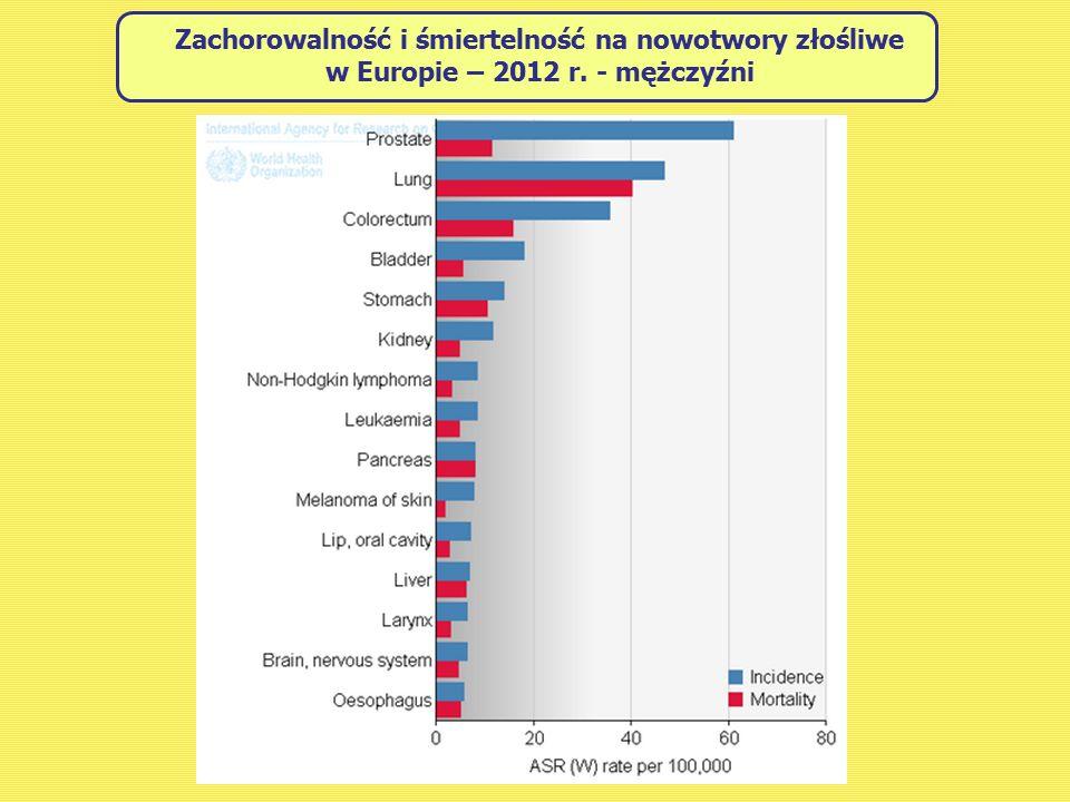 Zachorowalność i śmiertelność na nowotwory złośliwe w Europie – 2012 r. - mężczyźni