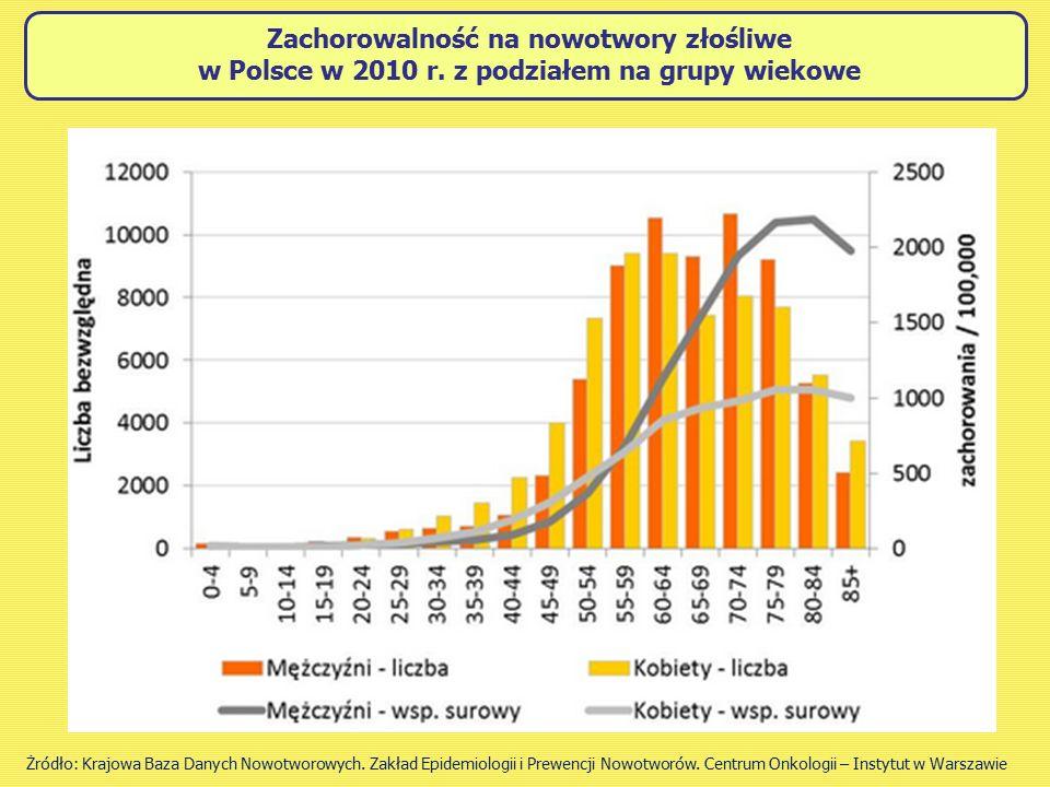 Zachorowalność na nowotwory złośliwe w Polsce w 2010 r.