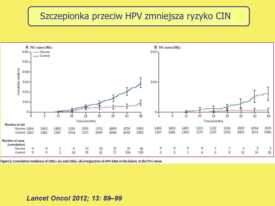 Szczepionka przeciw HPV zmniejsza ryzyko CIN Lancet Oncol 2012; 13: 89–99