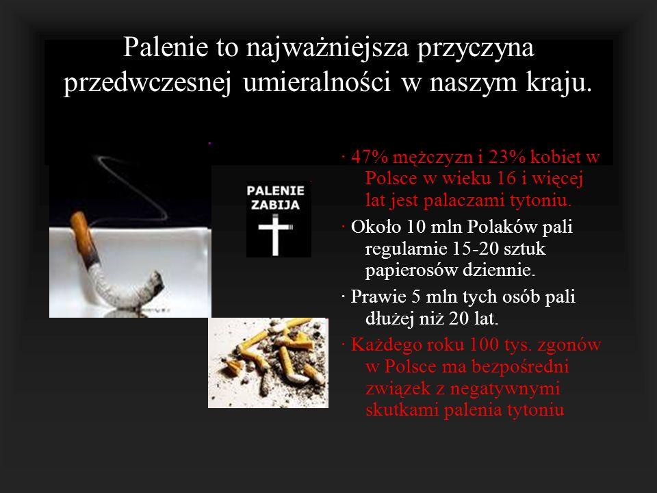 Palenie to najważniejsza przyczyna przedwczesnej umieralności w naszym kraju. · 47% mężczyzn i 23% kobiet w Polsce w wieku 16 i więcej lat jest palacz