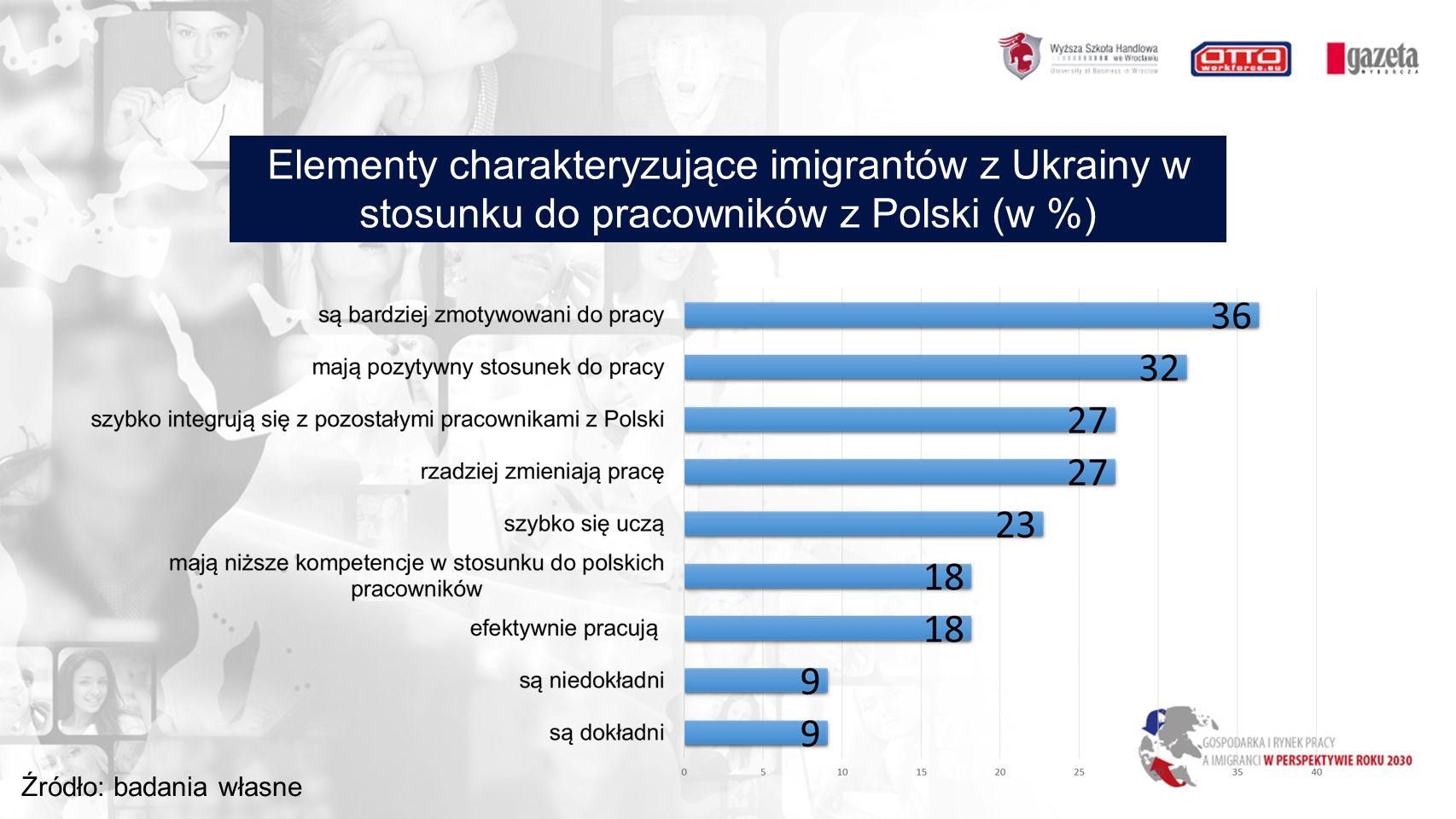 Elementy charakteryzujące imigrantów z Ukrainy w stosunku do pracowników z Polski (w %) Źródło: badania własne