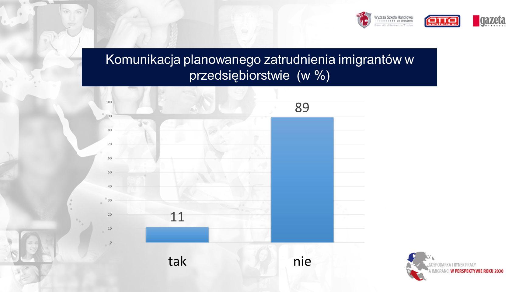 Komunikacja planowanego zatrudnienia imigrantów w przedsiębiorstwie (w %)