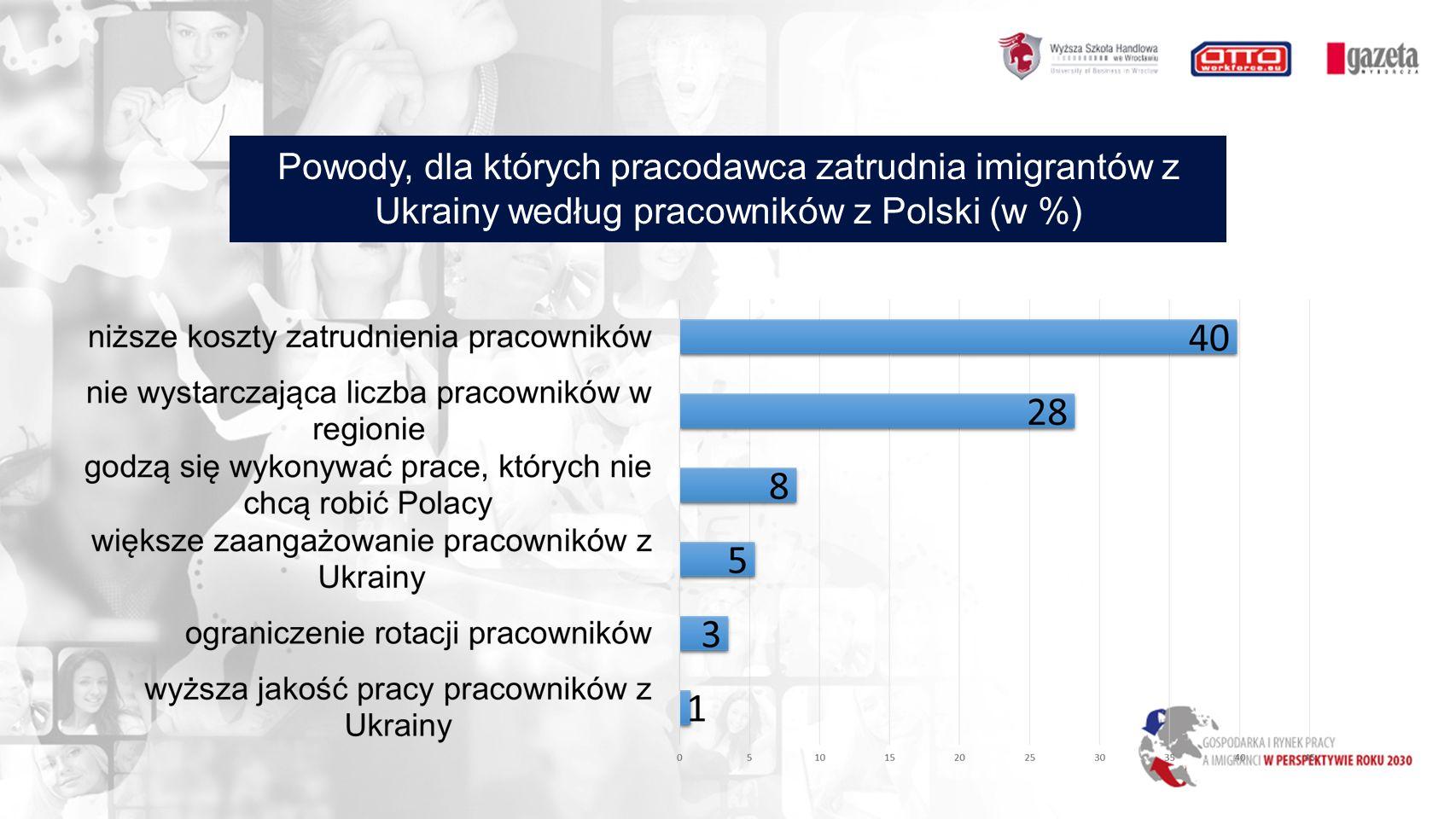 Powody, dla których pracodawca zatrudnia imigrantów z Ukrainy według pracowników z Polski (w %)
