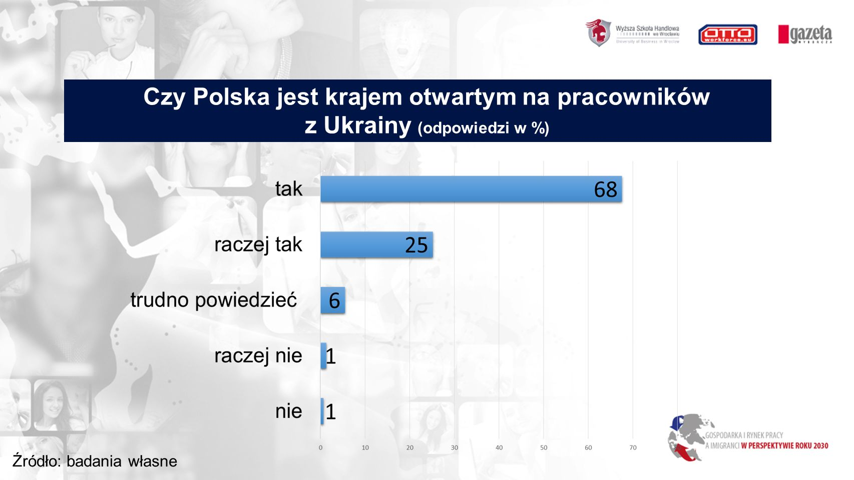 Czy Polska jest krajem otwartym na pracowników z Ukrainy (odpowiedzi w %) Źródło: badania własne