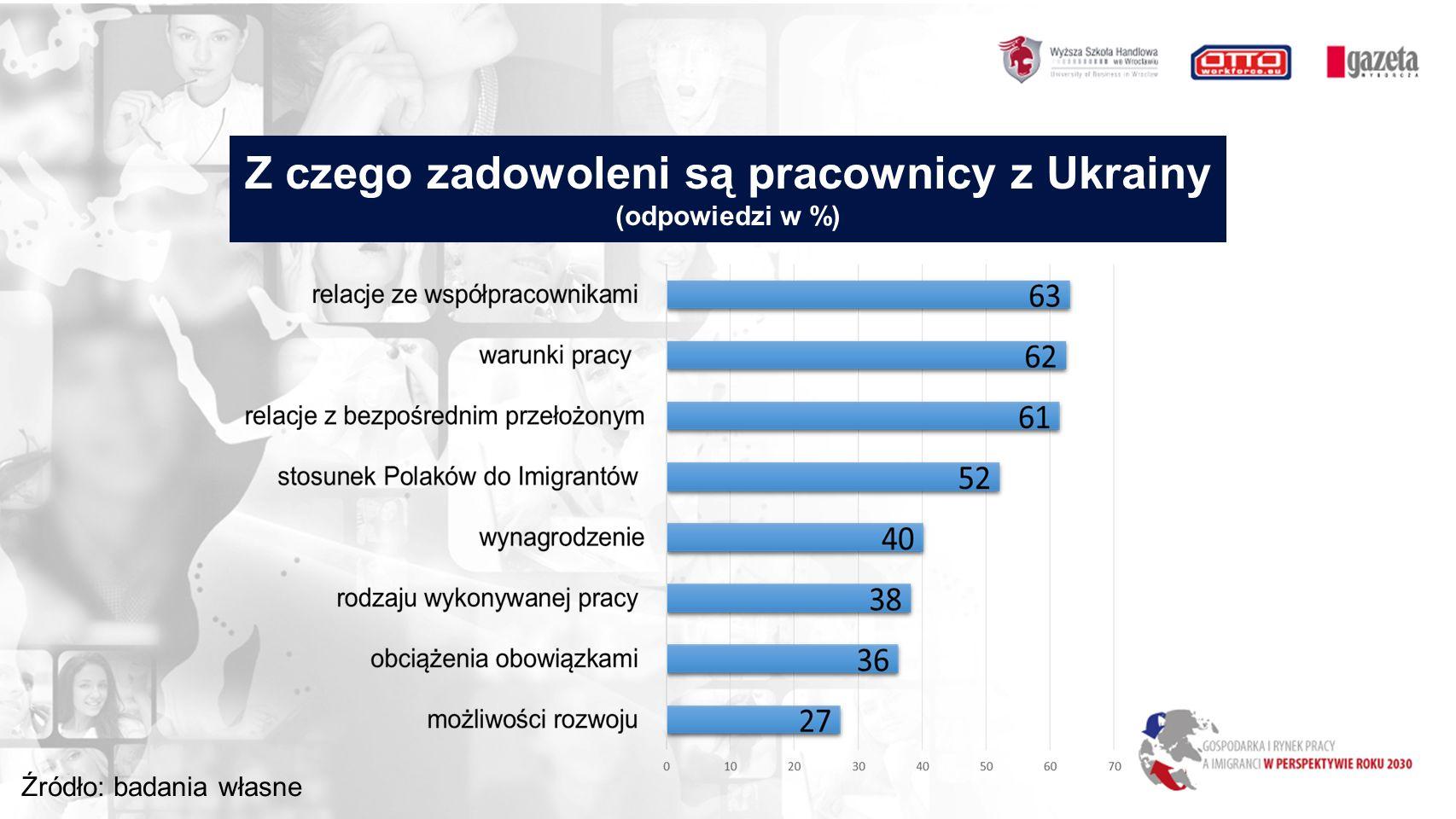 Z czego zadowoleni są pracownicy z Ukrainy (odpowiedzi w %) Źródło: badania własne