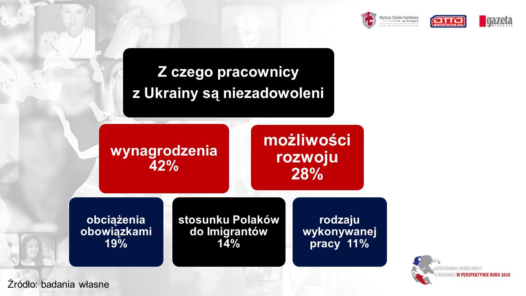 Z czego pracownicy z Ukrainy są niezadowoleni wynagrodzenia 42% rodzaju wykonywanej pracy 11% obciążenia obowiązkami 19% stosunku Polaków do Imigrantów 14% możliwości rozwoju 28% Źródło: badania własne