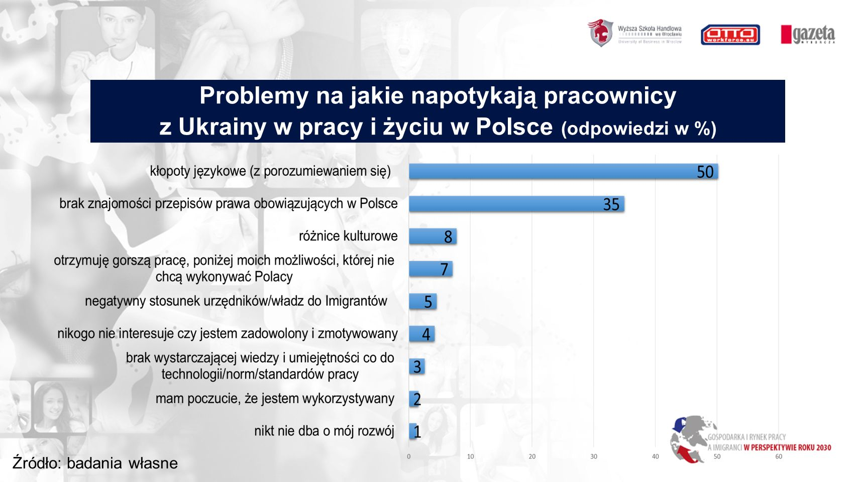 Problemy na jakie napotykają pracownicy z Ukrainy w pracy i życiu w Polsce (odpowiedzi w %) Źródło: badania własne