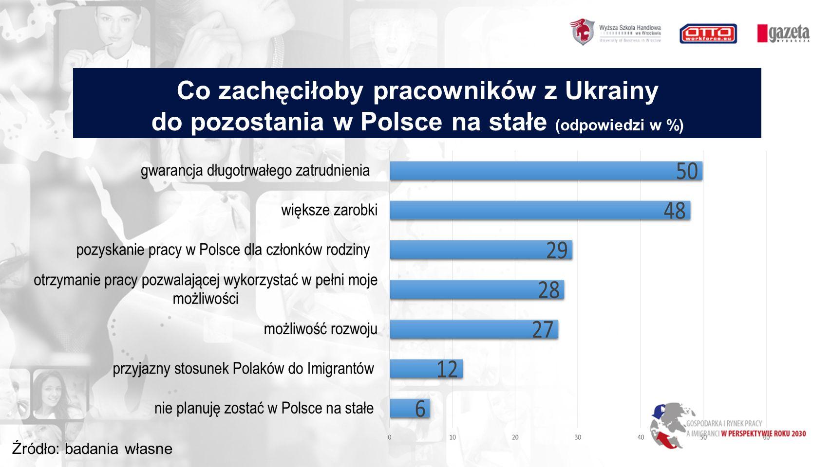 Co zachęciłoby pracowników z Ukrainy do pozostania w Polsce na stałe (odpowiedzi w %) Źródło: badania własne