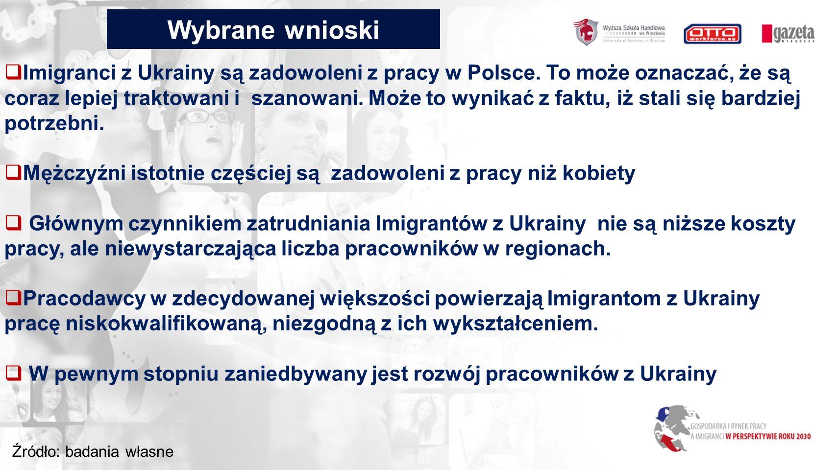 Wybrane wnioski Źródło: badania własne  Imigranci z Ukrainy są zadowoleni z pracy w Polsce.